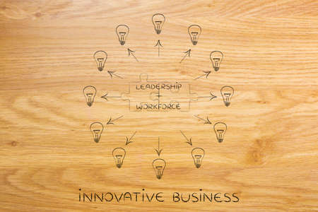 leadership key: leadership plus workforce: key business concept pairs over matching puzzle pieces and surrounded by ideas (lightbulbs with arrows)
