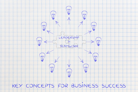 leadership key: leadership plus teamwork: key business concept pairs over matching puzzle pieces and surrounded by ideas (lightbulbs with arrows)