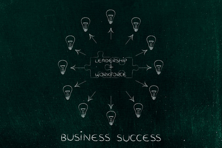 inventiveness: leadership plus workforce: key business concept pairs over matching puzzle pieces and surrounded by ideas (lightbulbs with arrows)
