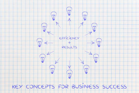 inventiveness: efficiency plus results: key business concept pairs over matching puzzle pieces and surrounded by ideas (lightbulbs with arrows)