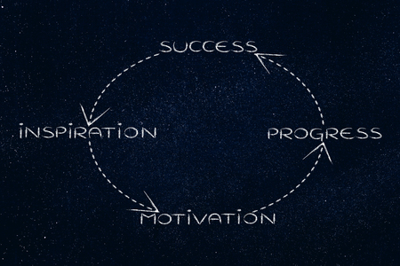 recursive: recursive circle with elements of business vision leading to success loop, from inspiration to progress and repeat