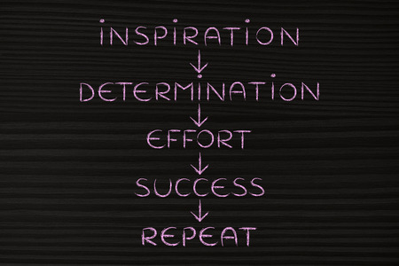 getting inspired, followed by determination and effort on repeat until success (text with arrows down) Stock Photo