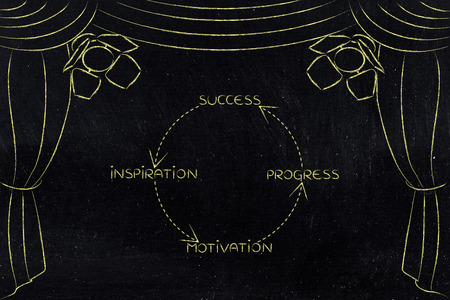 positive cycle to success, key concepts on stage with spotlights