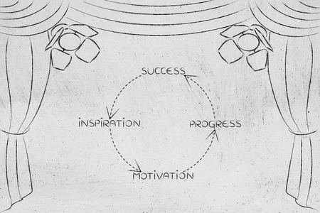 recursive: positive cycle to success, key concepts on stage with spotlights