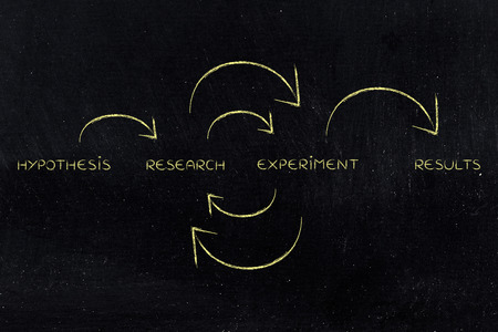 objectivity: from hypothesis to results: continuous cycle of research and experiments