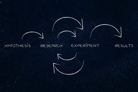 from hypothesis to results: continuous cycle of research and experiments