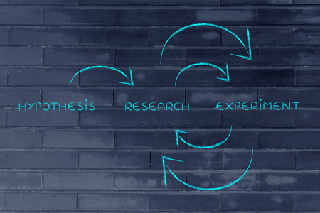 from hypothesis to a continuous cycle of research and experiments