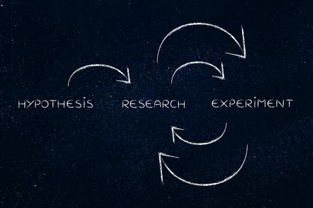 hipotesis: de hipótesis para un ciclo continuo de investigación y experimentos