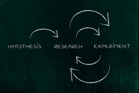 objectivity: from hypothesis to a continuous cycle of research and experiments