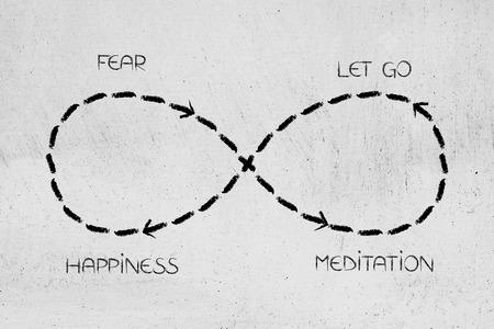 두려움에서부터 명상에 이르기까지 무한 루프와 행복에 이르는 길, 불안을 극복하는 개념