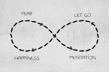 infinite loop from fear to meditation and letting go leading to happiness, concept of overcoming anxiety