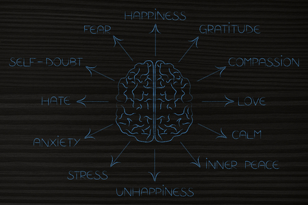 brain surrounded by list of human emotions from self-doubt and stress to happiness and love Фото со стока