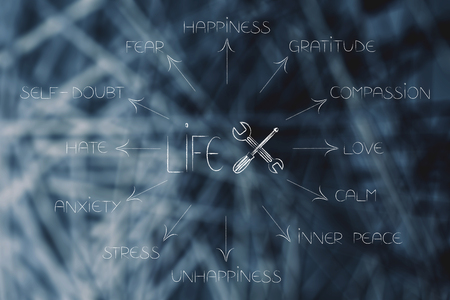 life fix icon with screwdriver and wrench surrounded by list of human emotions from self-doubt and stress to happiness and love Stock Photo
