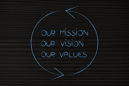 our mission, vision and values text surrounded by spinning arrows, business philosphy concept