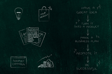 business start-up conceptual illustration: phases from great idea to profits next to light bulb product strategy campaigna and profits icons