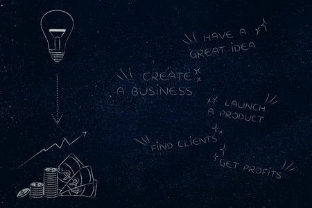 business start-up conceptual illustration: phases from great ideas to profits next to lightbulb and cash icons