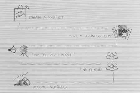 business start-up conceptual illustration: path from creating a new product to becoming profitable with icons