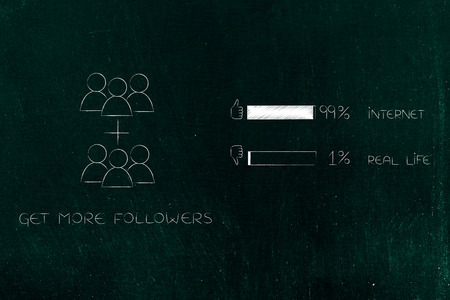 99 per cent internet 1 per cent real life conceptual illustration: get more followers icon next to survey