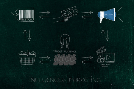 online marketing conceptual illustration: cycle of influencer marketing steps from brand to social media content to target audience purchasing products creating profits for the company (arrow diagram version)