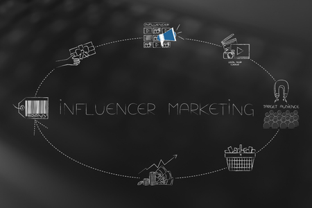 online marketing conceptual illustration: cycle of influencer marketing steps from brand to social media content to target audience purchasing products creating profits for the company (ellispe version)