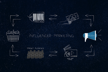 online marketing conceptual illustration: cycle of influencer marketing steps from brand to social media content to target audience purchasing products creating profits for the company (rectangle version)