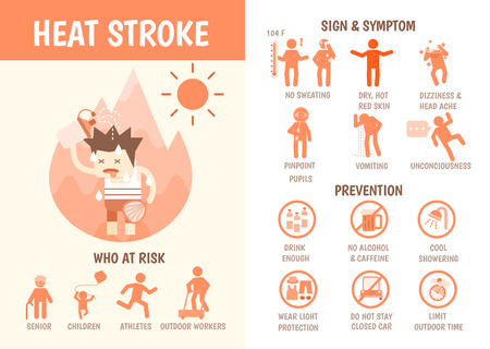 health care infographics about heat stroke risk sign and symptom and prevention Illusztráció