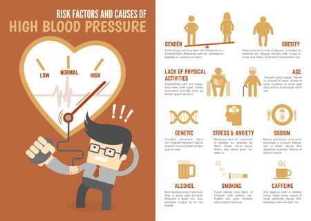 hipertension: personaje de dibujos animados infografía sobre los factores de riesgo y las causas de la presión arterial alta Vectores