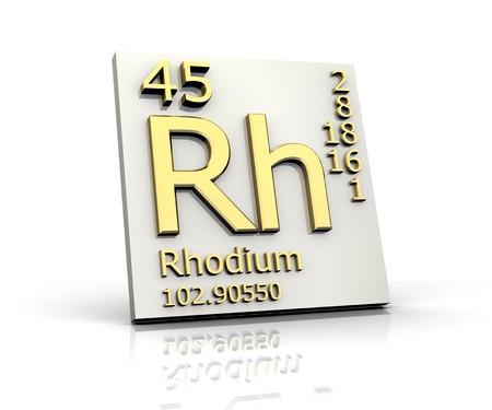 rhodium: Rhodium form Periodic Table of Elements