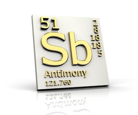 periodic: Antimony form Periodic Table of Elements
