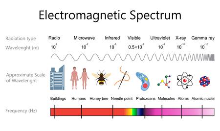 Electromagnetic spectrum diagram.