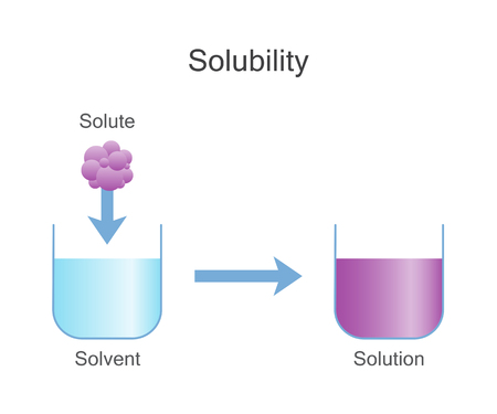 Dissolving Solids. Solubility Chemistry. Çizim