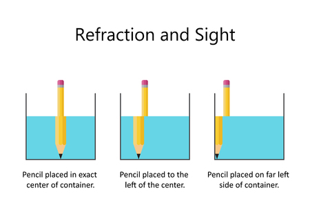 Refraction of light with Pencil and Water Illustration