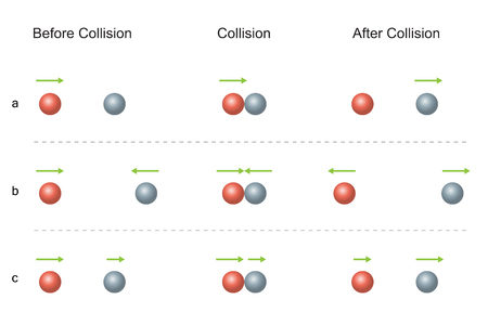 Conservation of Momentum.  Collision Before and After Vettoriali