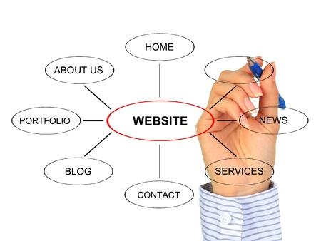 La conception de site Web.