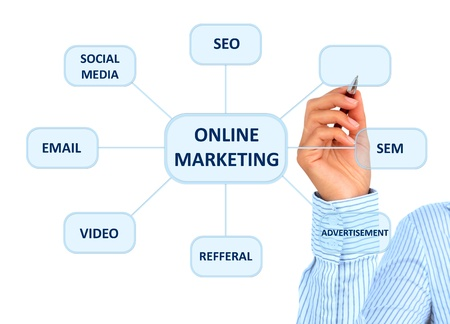 Online marketing. Hand is drawing a model. photo