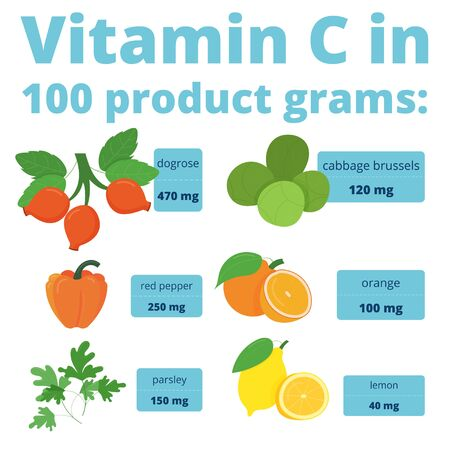 Useful Infographics Vitamin C. Products containing vitamin. Daily norm. Symptoms of deficiency. Vector medical poster. Vitamin C benefits, sources. Banners, medical icons: Infographics Vitamin C