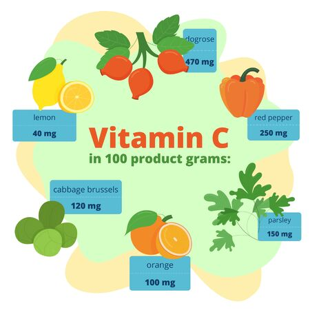 Useful Infographics Vitamin C. Products containing vitamin. Daily norm. Symptoms of deficiency. Vector medical poster. Vitamin C benefits, sources. Banners, medical icons: Infographics Vitamin C Vettoriali