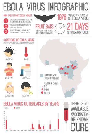 Infographic about deadly ebola virus (EVD) made in vector. Illness symptoms, information, graphics. Dangerous virus outbrake in Africa - infected areas, symbols of ebola. Illustration