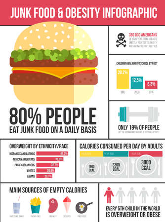 Obesity infographic template - fast food, healthy habits and other overweight statistic in graphical elements. Diet and lifestyle data visualization concept. Ilustração