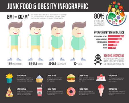 肥満インフォ グラフィック テンプレート - ファーストフード、健康的な習慣とグラフィカルな要素で他の太りすぎの統計