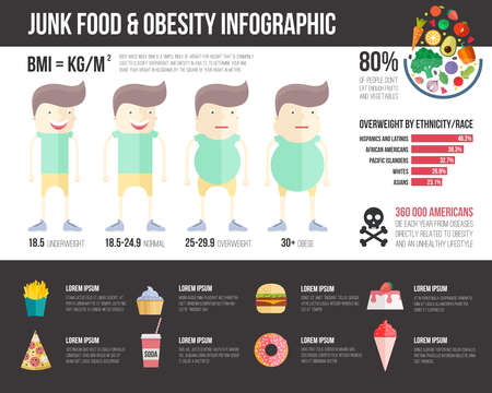 Obesity infographic template - fast food, healthy habits and other overweight statistic in graphical elements Illustration