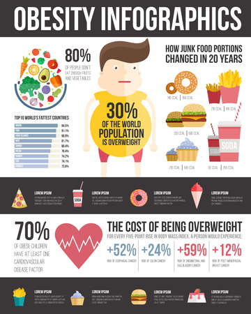 Obesity infographic template - fast food, healthy habits and other overweight statistic in graphical elements. Diet and lifestyle data visualization concept. Illustration