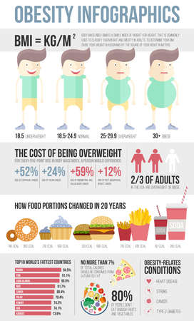 Obesity infographic template - fast food, healthy habits and other overweight statistic in graphical elements. Diet and lifestyle data visualization concept. Vectores