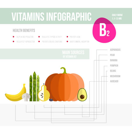 vitamine: Healthy lifestyle infographic - vitamine B2 in fruits and vegetables. Vegeterian and diet vector concept.