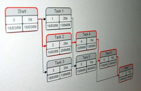 PERT は、特定のプロジェクトを完了するために関連するタスクを分析する方法です。