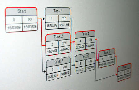 PERT is a method to analyze the involved tasks in completing a given project