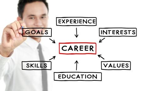 competencias laborales: Hombre de negocios plan de escritura para una carrera exitosa