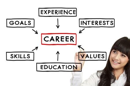 キャリア: 実業家、成功したキャリアのための計画を書く 写真素材