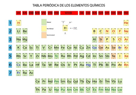 Periodic Table of chemical elements Vector