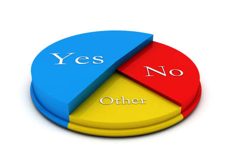 Pie colour circular diagram in 3d with yes,no and other photo